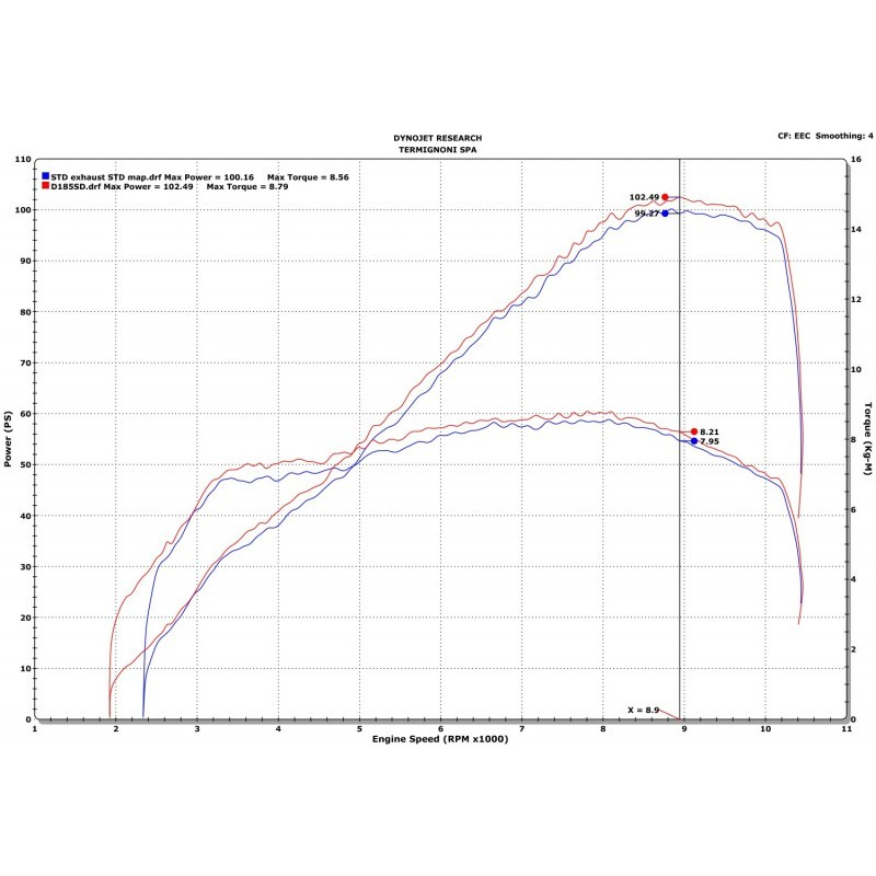 Up map (T800 + SL10571) for Ducati HYPERMOTARD 1100 Evo