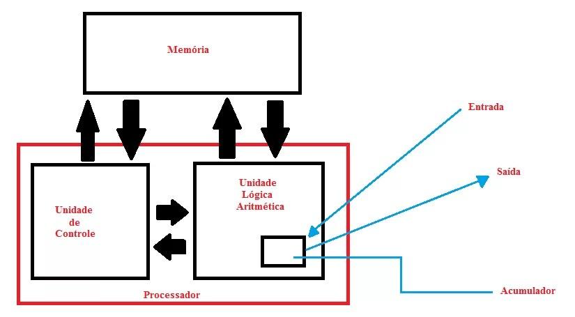 Arquitetura (Modelo) de Von Neumann