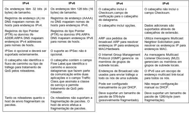 Comparação entre IPv4 e IPv6