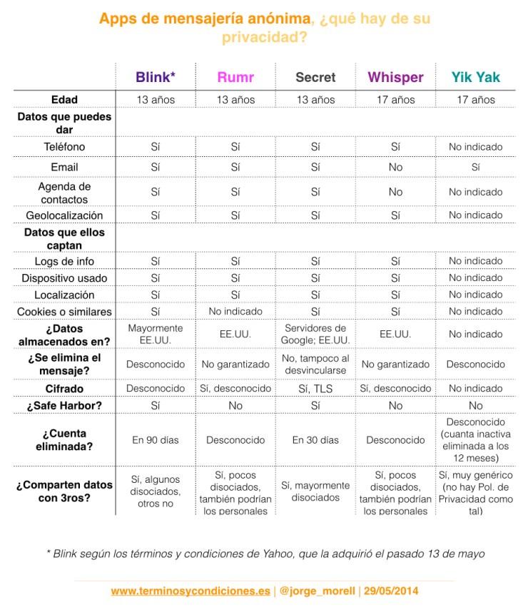 Mensajería_anónima_términos_y_condiciones
