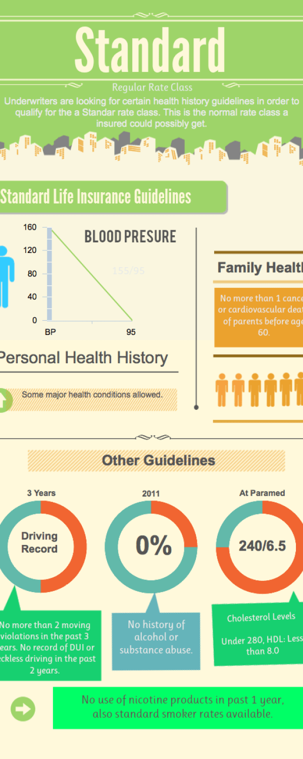 Standard life insurance rates Infographic