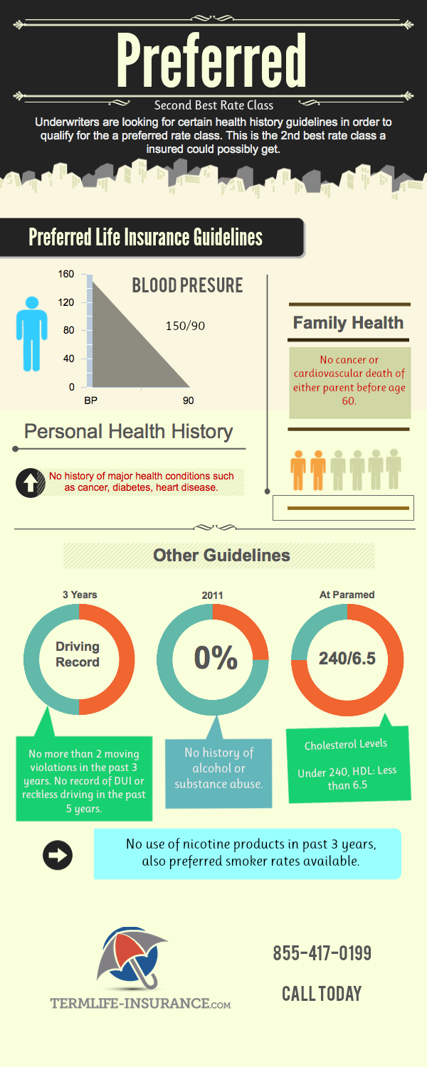 infographic-of-preferred-life-insurance-rates