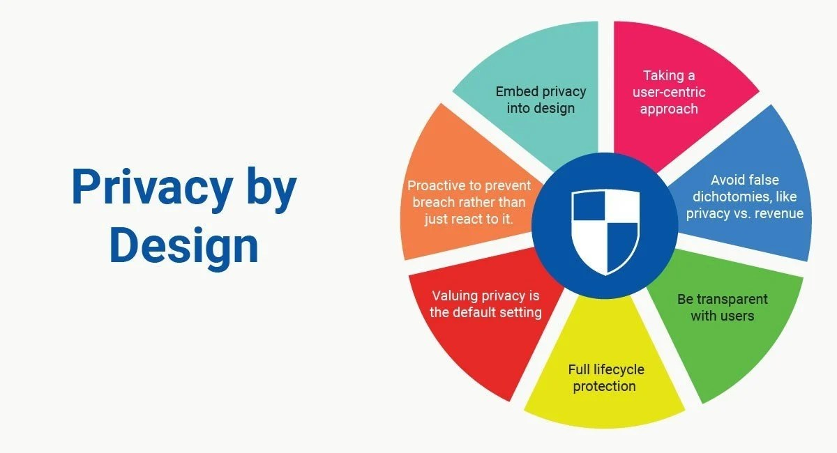 Privacy By Design TermsFeed