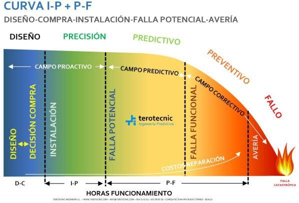 Curva PF relacionada con la estrategia y