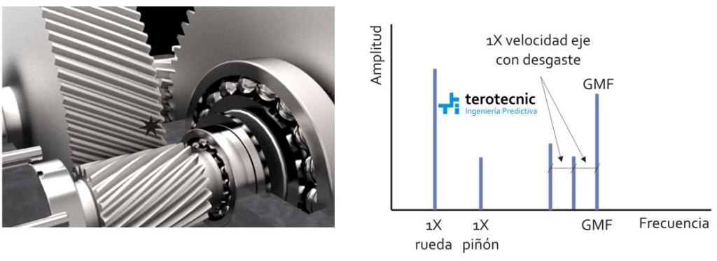 La velocidad de rotación y su relación con el espectro de vibración