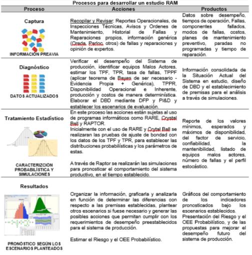 Metodología y procedimientos para completar un análisis RAMS