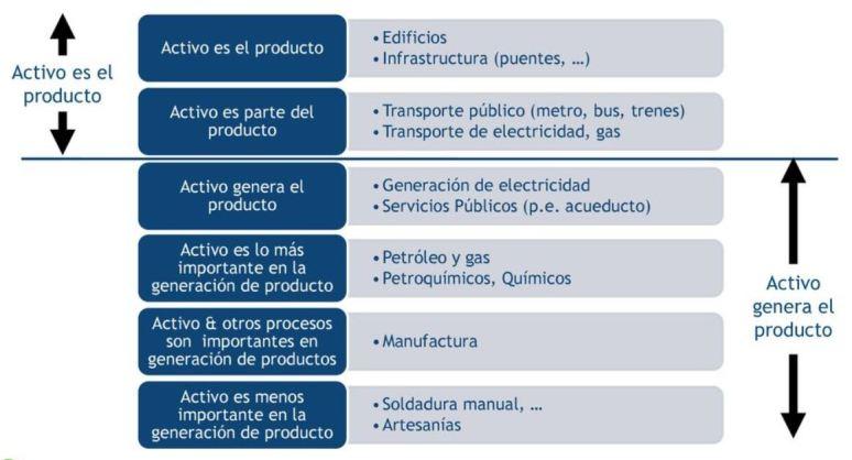 Identificación y clasificación del concepto de activo y sus funciones