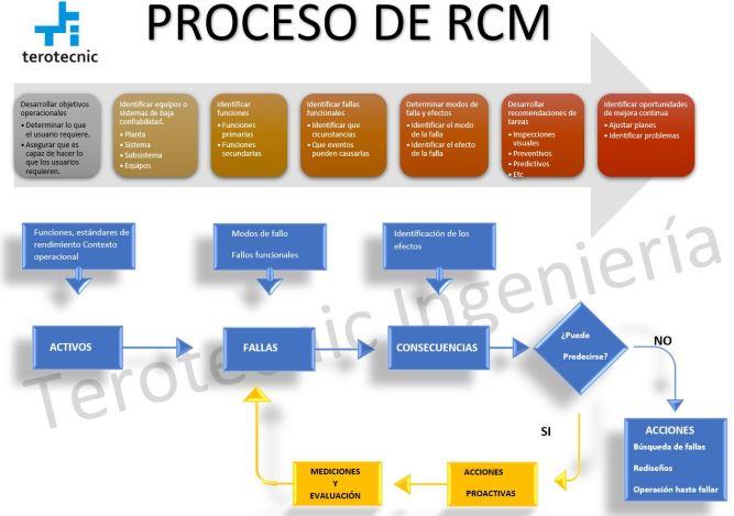 Fases o pilares del proceso del RCM