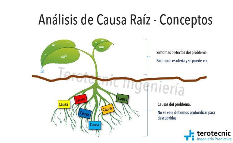 Conceptos del Análisis de causa raíz. Síntomas o efectos y causas