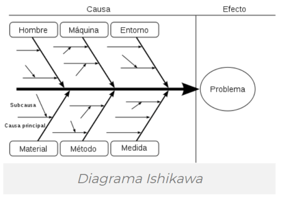 Esquema simple del diagrama de causa efecto.