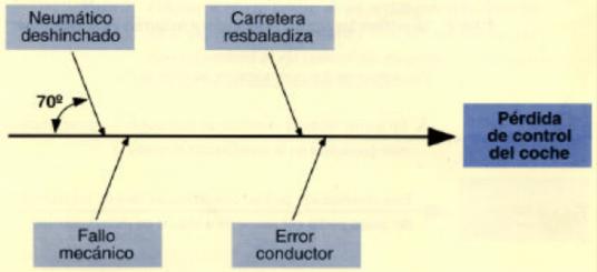 Segunda etapa de un diagrama de causa efecto, identificar las causas principales