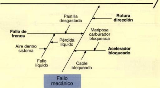 Cuarta etapa del diagrama de causa efecto, añadir subcausas