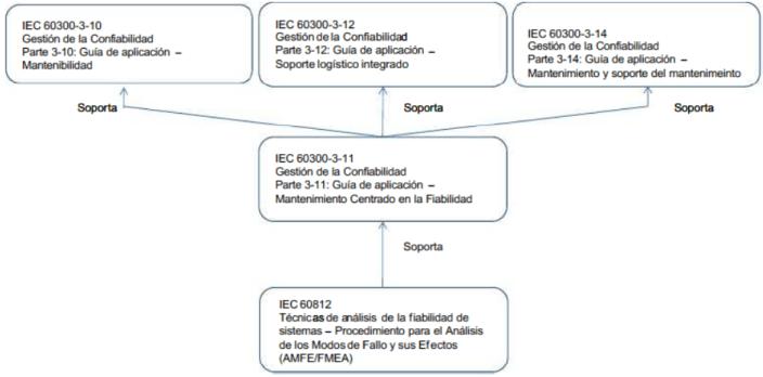 Relaciones entre el RCM y otras actividades de soporte y análisis