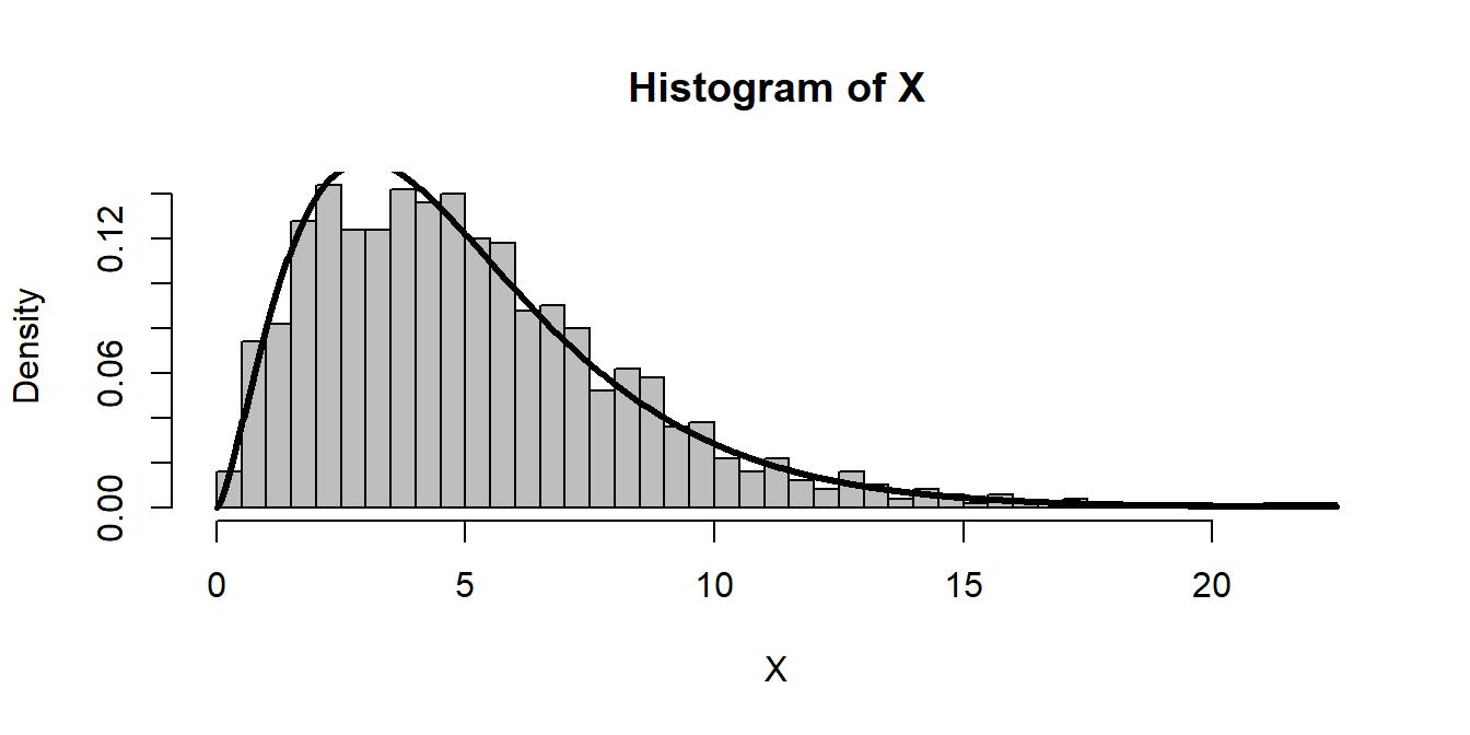 Lab 7: Basic Inference, Pivot Statistics and Tests