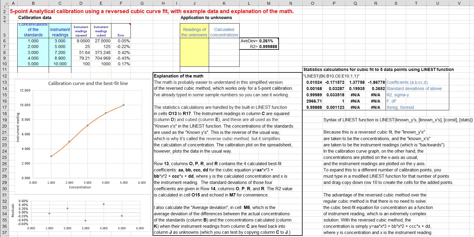 Worksheet Forytical Calibration Curve