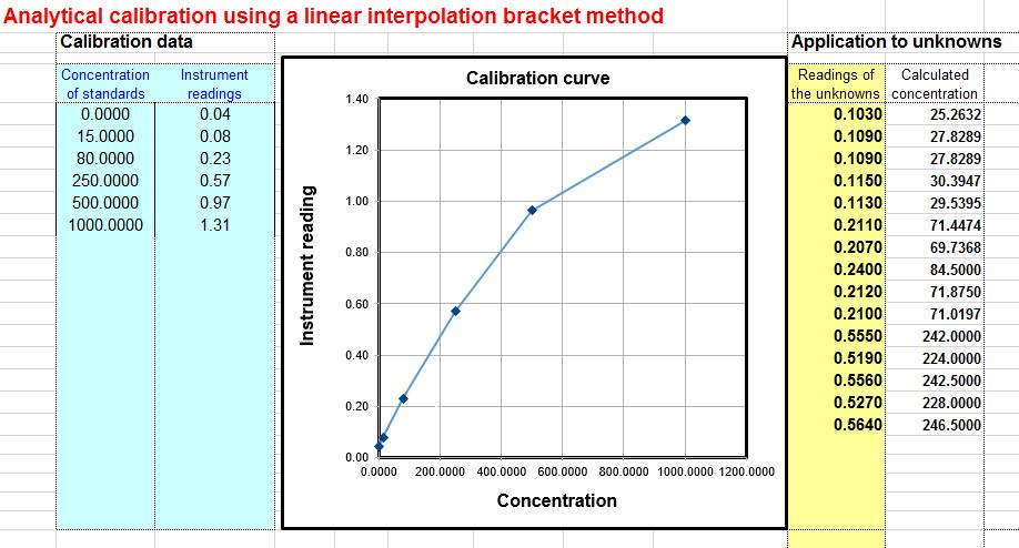 Worksheet for analytical calibration curve
