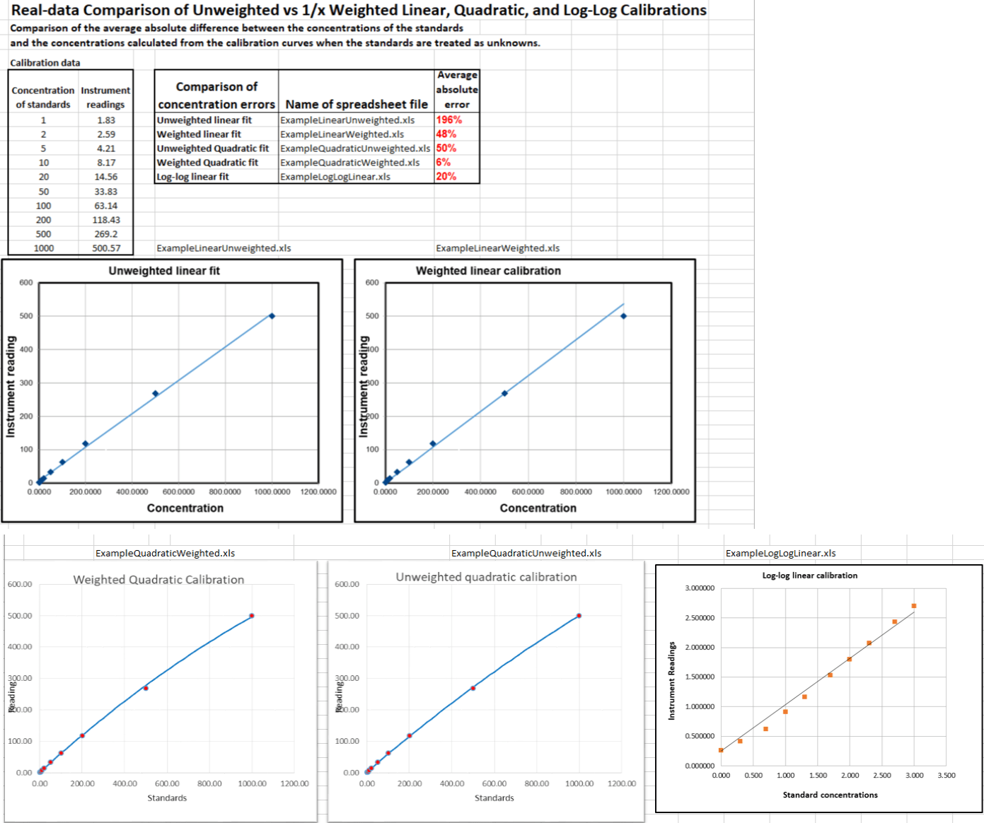hight resolution of for a comparison of unweighted vs weighted calibrations for a 10 point calibration set of real data that spans a 1000 fold concentration range