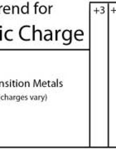 Ionic charges on periodic table general trend also finding the charge of an element rh terpconnect umd
