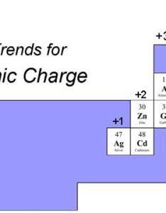 Periodic table with ionic charges complete version also finding the charge of an element rh terpconnect umd