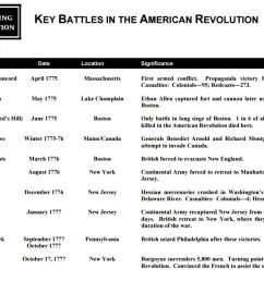 american revolution battle chart and map - Yerse [ 766 x 1078 Pixel ]