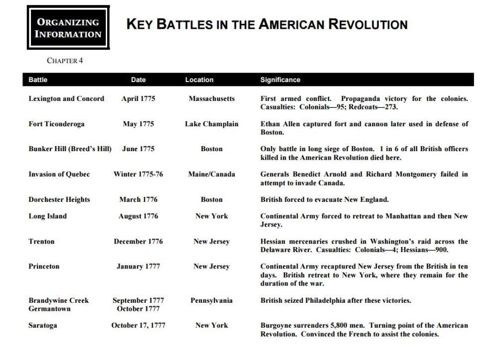 medium resolution of american revolution battle chart and map - Yerse