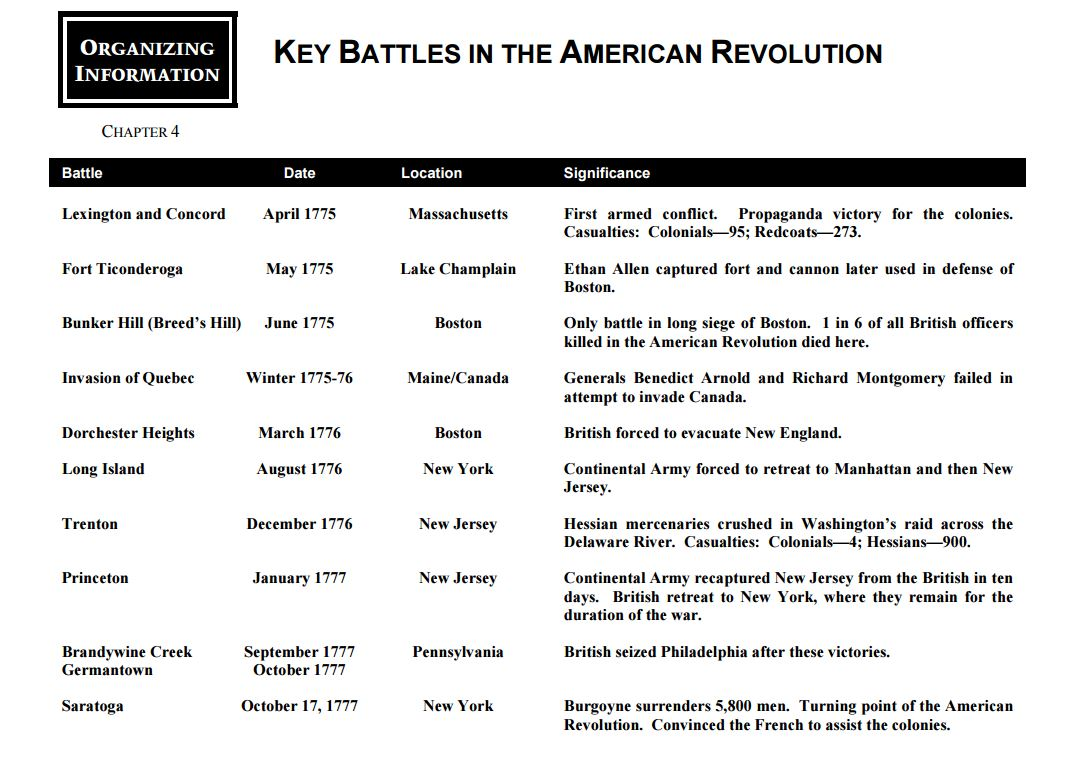 hight resolution of american revolution battle chart and map - Yerse