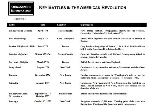 small resolution of american revolution battle chart and map - Yerse