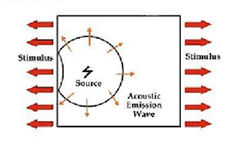 Acoustic Emission / Emisi Akustik Jasa NDT Non Destructive Test