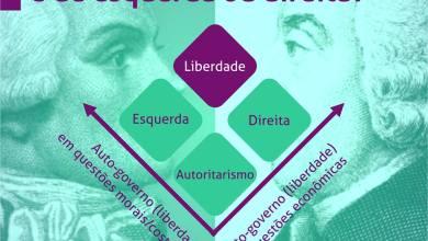 Photo of Partido Social Liberal: um partido em renovação, conquistando adeptos…