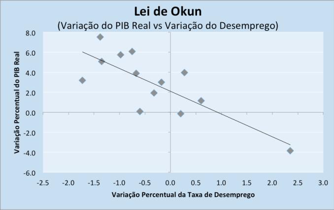 Fonte: Banco Central do Brasil e IBGE. Elaboração própria.