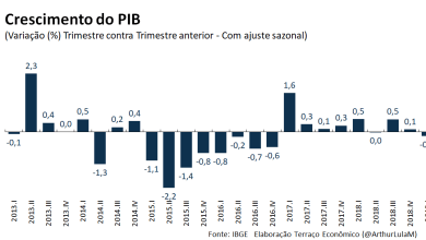 Photo of PIB recua 0,2% no primeiro trimestre do ano