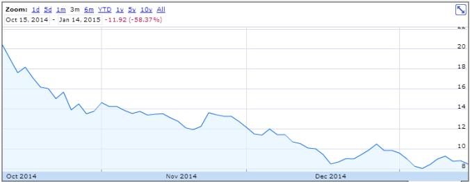 Ação PETR3 últimos três meses. Gráfico: Google Finance