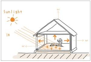 太陽熱とダイレクトゲイン