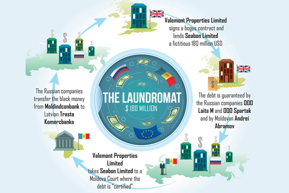 offshore-money-laundering