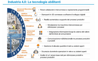 Trasformazione digitale, industria 4.0, open innovation