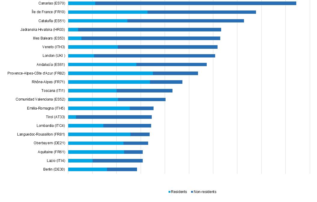 Come sta il turismo? Tutti i dati dei flussi europei