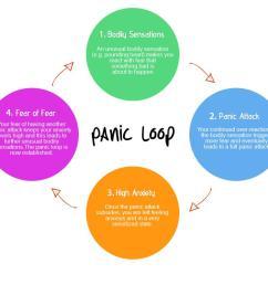 panic attack diagram [ 1000 x 800 Pixel ]