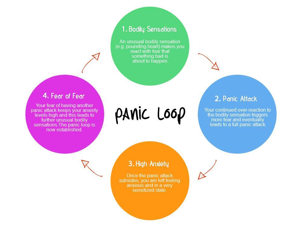 medium resolution of panic attack diagram