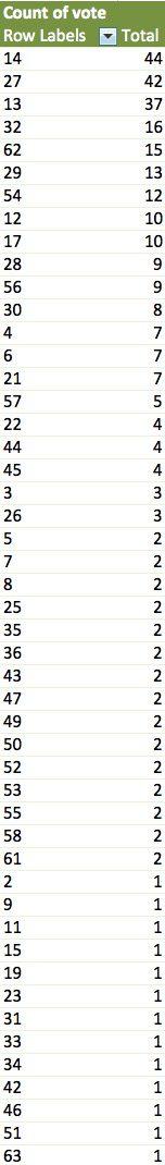 pivot-table-votes
