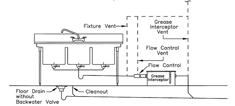 3 compartment sink plumbing diagram cub cadet belt replacement grease interceptor and commercial (oops) | terry love & remodel diy professional ...
