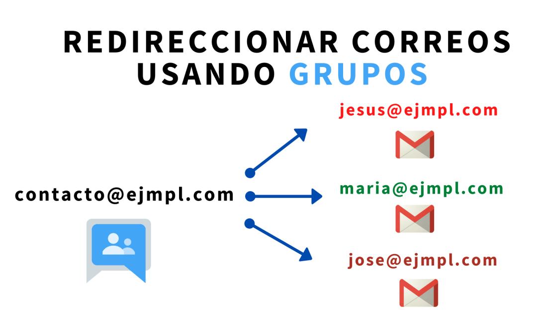 Redireccionar correos usando grupos en G Suite y Gmail