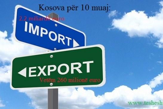 Kosova për 10 muaj ka shpenzuar 2.2 miliardë euro për produkte të huaja