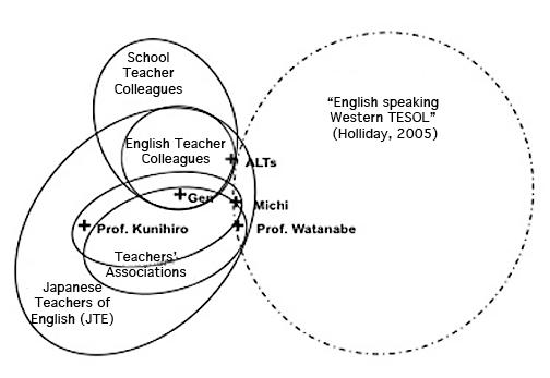 Multi-membership in Communities of Practice: An EFL