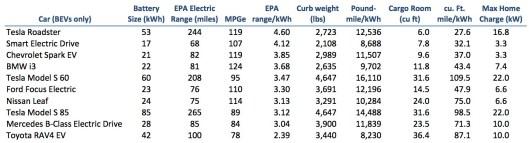 EV Batteries 20140716