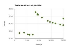 Average Service Costs