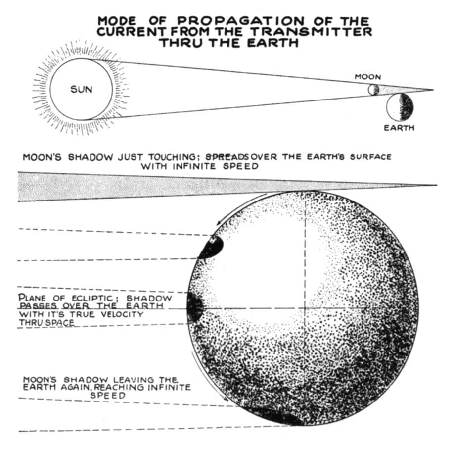 small resolution of tesla diagram of solar eclipse