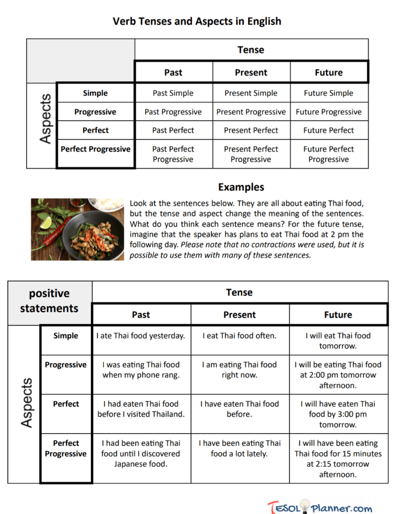 English Verb Tense and Aspects