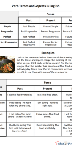 English Verb Tenses and Aspects