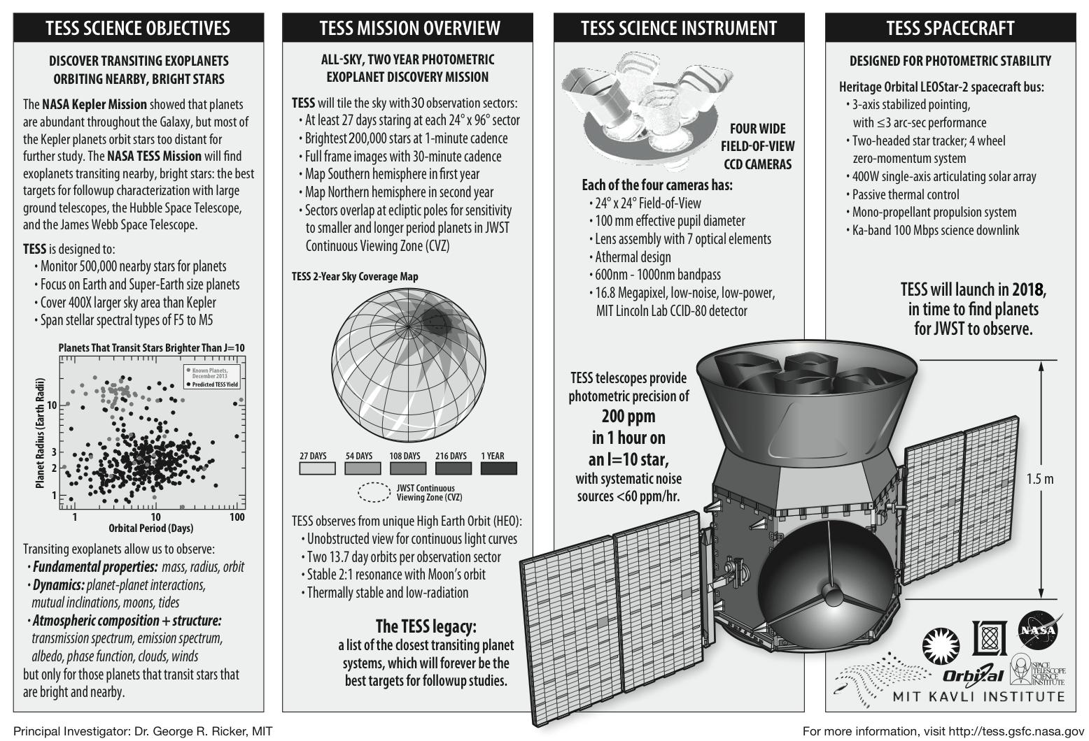 Eccentric Earths Orbit