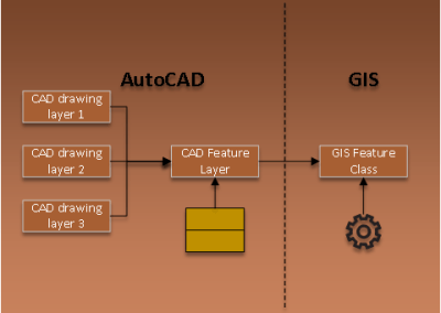 AUTOCAD DATA VALIDATION